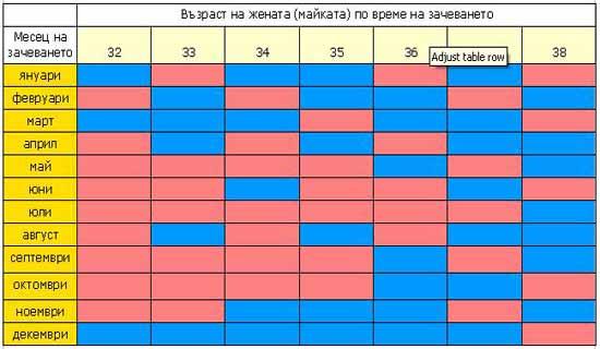 Древнокитайска таблица за определяне пола на бебето